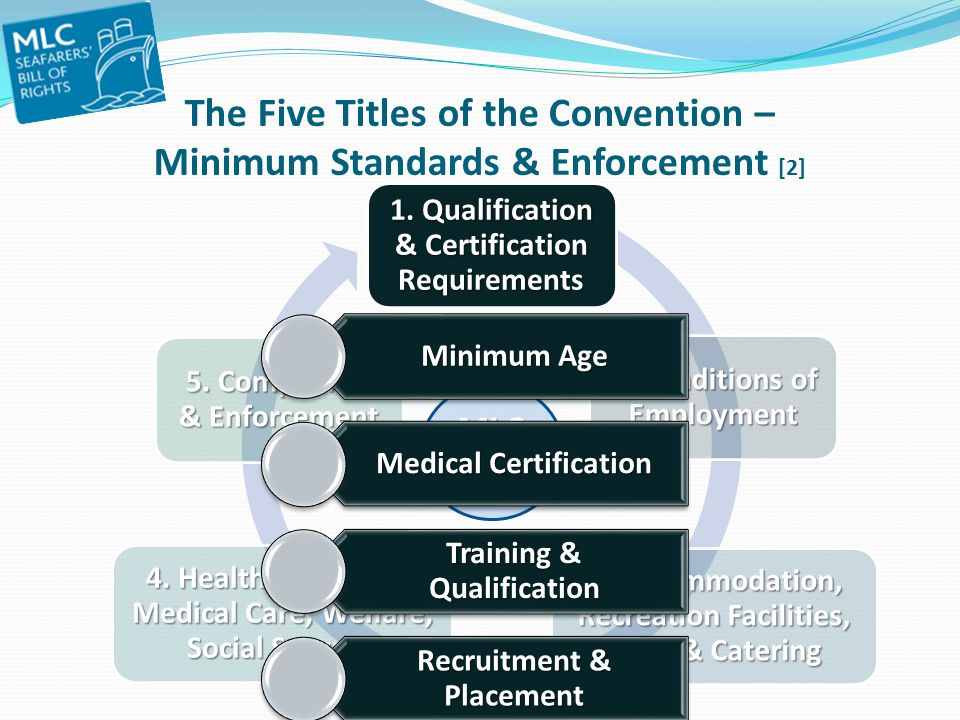 The Five Titles of the Convention – Minimum Standards & Enforcement [2]
